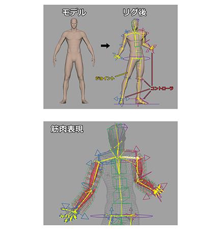 モデリング、アニメーションで知って得するリグ知識