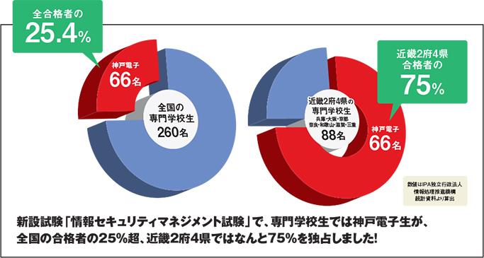 2016年春実施の「情報セキュリティマネジメント試験」で、神戸電子生が近畿2府4県の専門学校生合格者の75%、日本全国の専門学校生合格者の25.4%を占める快挙