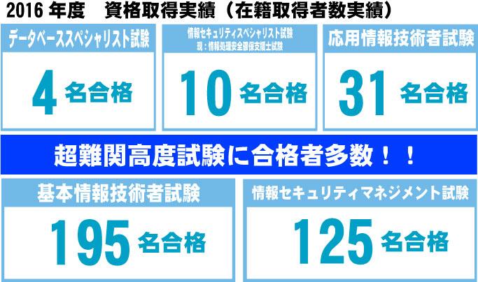 国家資格2016年度保有者結果